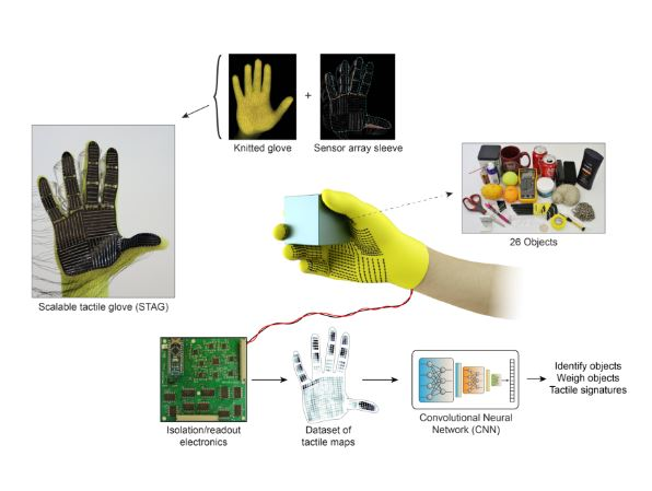 STAG son los nuevos guantes del MIT para que puedan tener sensibilidadlos robots